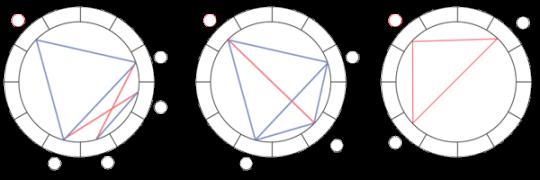 Configuraţii planetare: Peşte, Zmeu, Careu în T